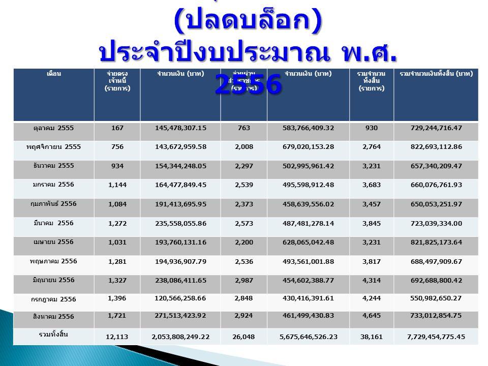 เดือนจ่ายตรง เจ้าหนี้ ( รายการ ) จำนวนเงิน ( บาท ) จ่ายผ่าน ส่วนราชการ ( รายการ ) จำนวนเงิน ( บาท ) รวมจำนวน ทั้งสิ้น ( รายการ ) รวมจำนวนเงินทั้งสิ้น ( บาท ) ตุลาคม 2555 167145,478,307.15763583,766,409.32930729,244,716.47 พฤศจิกายน 2555 756143,672,959.582,008679,020,153.282,764822,693,112.86 ธันวาคม 2555 934154,344,248.052,297502,995,961.423,231657,340,209.47 มกราคม 2556 1,144164,477,849.452,539495,598,912.483,683660,076,761.93 กุมภาพันธ์ 2556 1,084191,413,695.952,373458,639,556.023,457650,053,251.97 มีนาคม 2556 1,272235,558,055.862,573487,481,278.143,845723,039,334.00 เมษายน 2556 1,031193,760,131.162,200628,065,042.483,231821,825,173.64 พฤษภาคม 2556 1,281194,936,907.792,536493,561,001.883,817688,497,909.67 มิถุนายน 2556 1,327238,086,411.652,987454,602,388.774,314692,688,800.42 กรกฎาคม 2556 1,396120,566,258.662,848430,416,391.614,244550,982,650.27 สิงหาคม 2556 1,721271,513,423.922,924461,499,430.834,645733,012,854.75 รวมทั้งสิ้น 12,1132,053,808,249.2226,0485,675,646,526.2338,1617,729,454,775.45