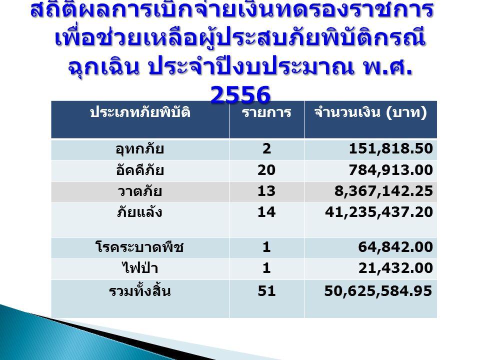 ประเภทภัยพิบัติรายการจำนวนเงิน ( บาท ) อุทกภัย 2151,818.50 อัคคีภัย 20784,913.00 วาตภัย 13138,367,142.25 ภัยแล้ง 1441,235,437.20 โรคระบาดพืช 164,842.00 ไฟป่า 121,432.00 รวมทั้งสิ้น 5150,625,584.95