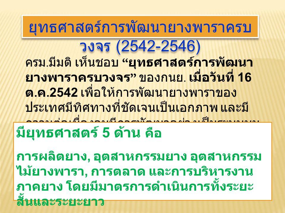 ยุทธศาสตร์การพัฒนายางพาราครบ วงจร (2542-2546) ครม.