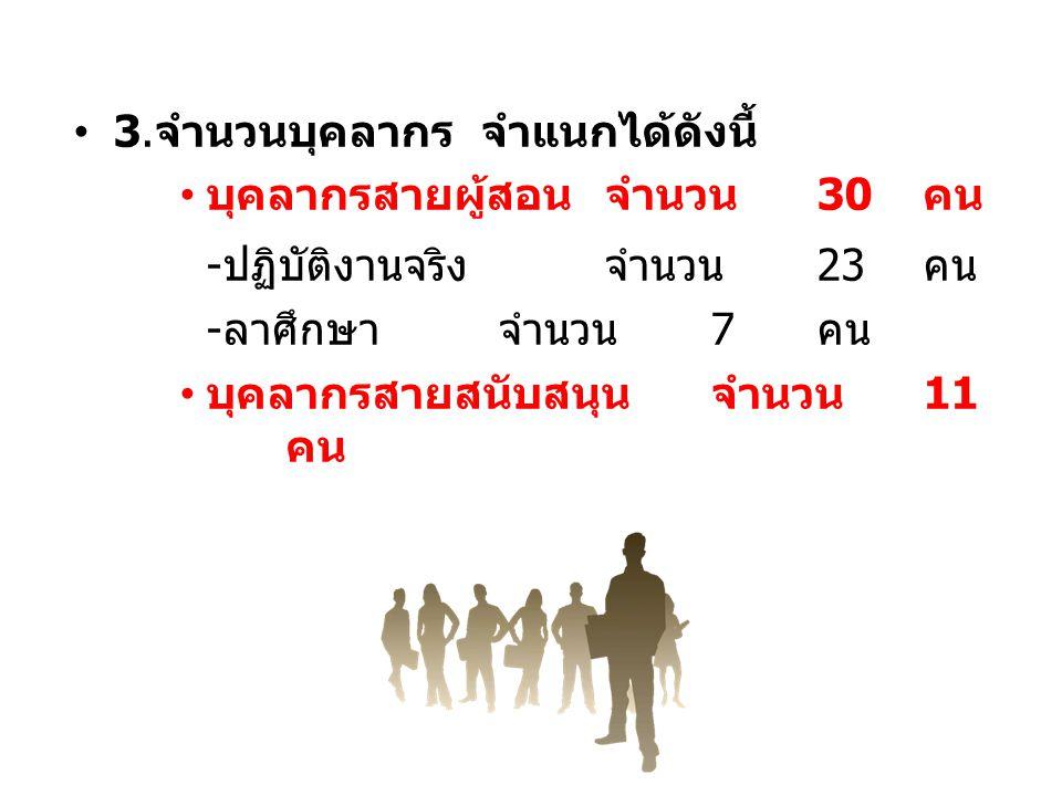 3. จำนวนบุคลากร จำแนกได้ดังนี้ บุคลากรสายผู้สอนจำนวน 30 คน - ปฏิบัติงานจริงจำนวน 23 คน - ลาศึกษาจำนวน 7 คน บุคลากรสายสนับสนุนจำนวน 11 คน