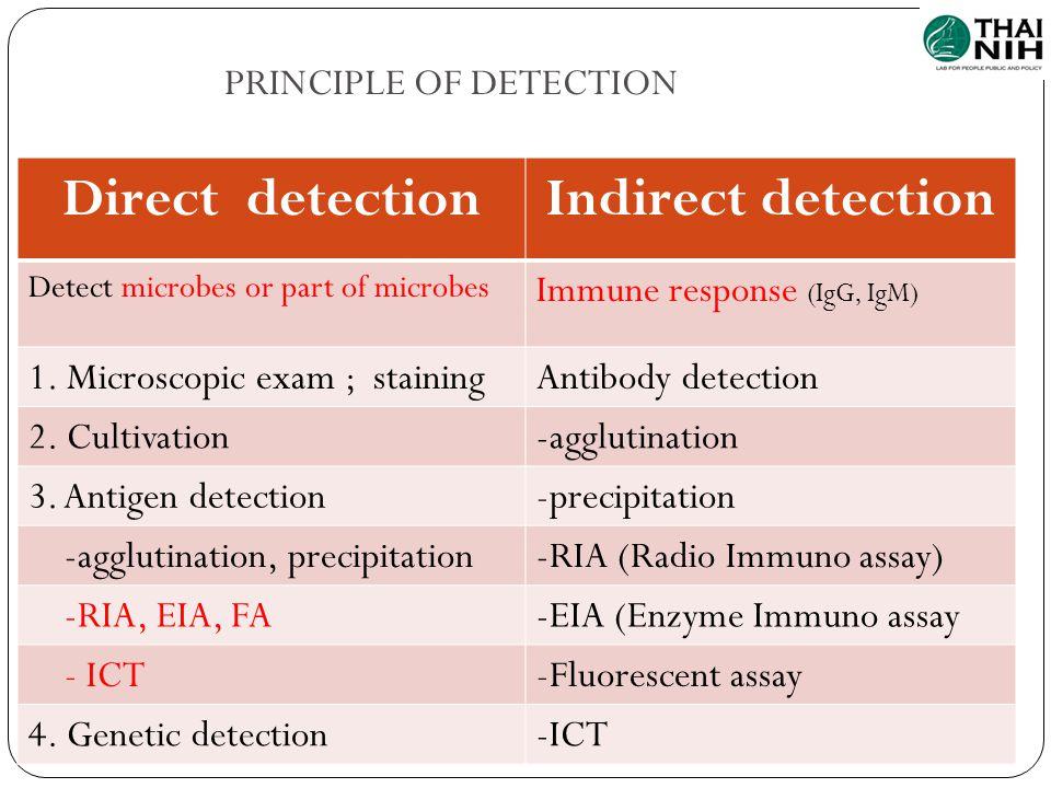 Direct detectionIndirect detection Detect microbes or part of microbes Immune response (IgG, IgM) 1. Microscopic exam ; stainingAntibody detection 2.