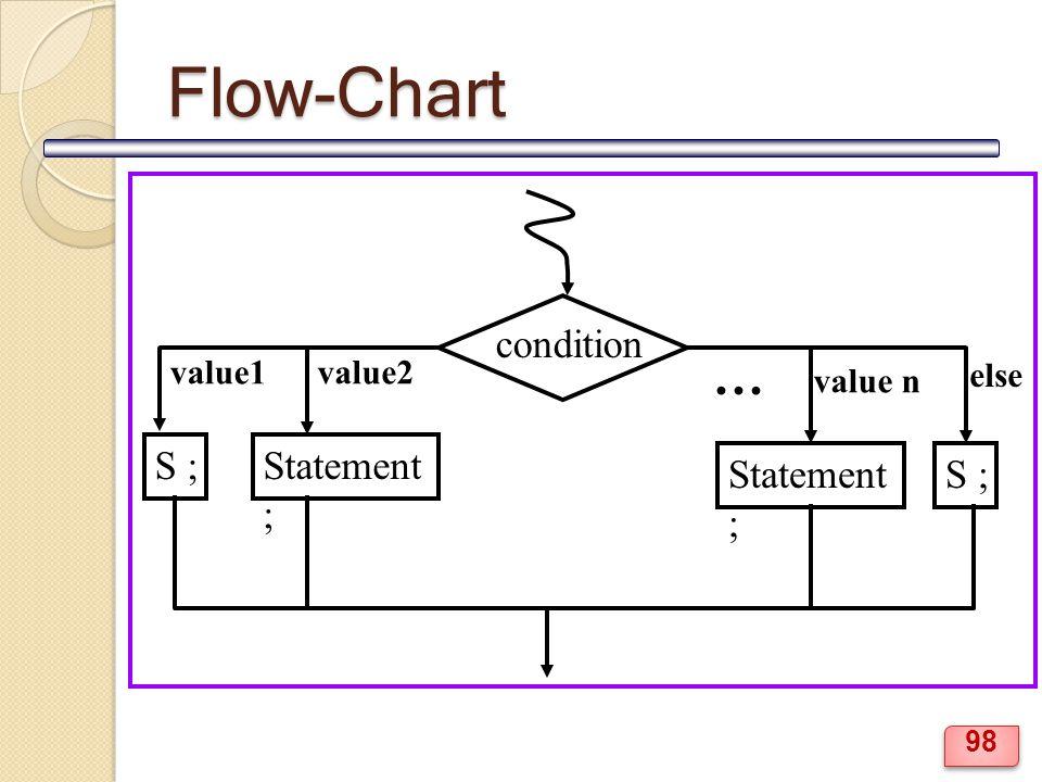 Flow-Chart condition value1 … value2 value n else S ;Statement ; S ;Statement ; 98
