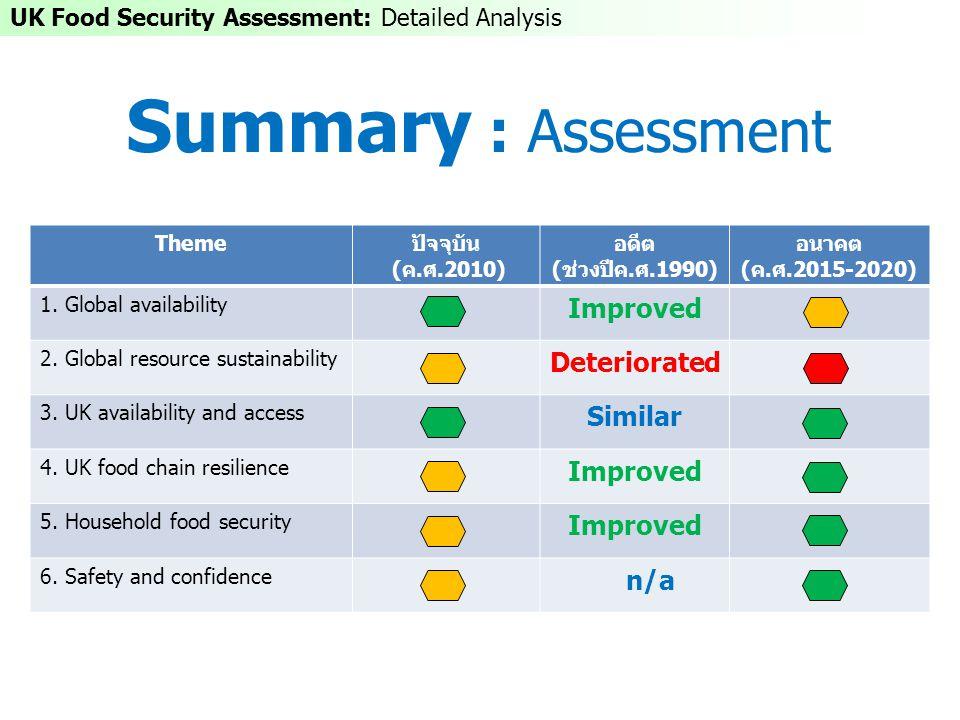 Summary : Assessment Themeปัจจุบัน (ค.ศ.2010) อดีต (ช่วงปีค.ศ.1990) อนาคต (ค.ศ.2015-2020) 1. Global availability Improved 2. Global resource sustainab