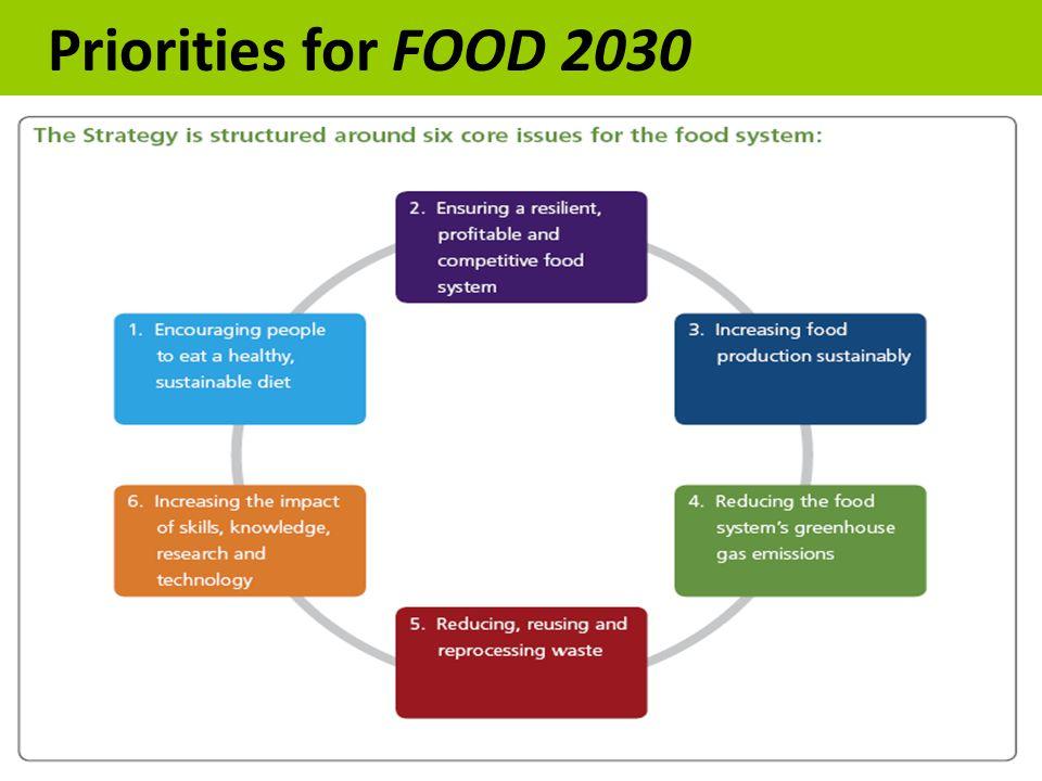 Priorities for FOOD 2030
