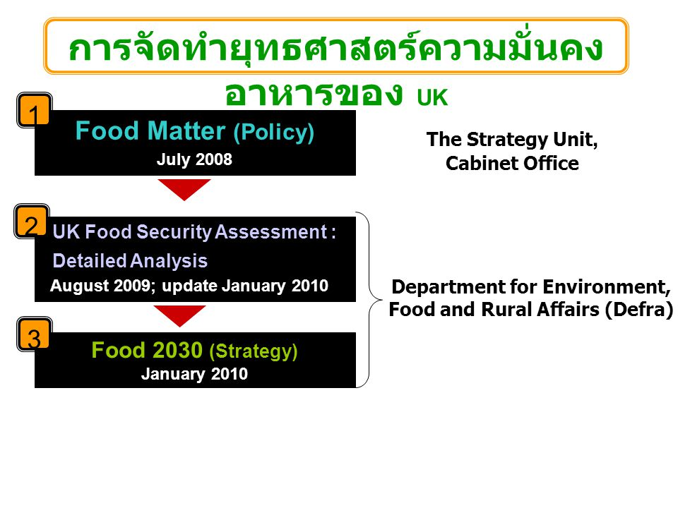 Food Matter (Policy) July 2008 UK Food Security Assessment : Detailed Analysis August 2009; update January 2010 Food 2030 (Strategy) January 2010 การจัดทำยุทธศาสตร์ความมั่นคง อาหารของ UK Department for Environment, Food and Rural Affairs (Defra) The Strategy Unit, Cabinet Office 1 2 3