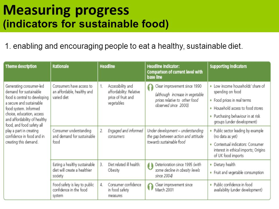 Measuring progress (indicators for sustainable food) 1. enabling and encouraging people to eat a healthy, sustainable diet.