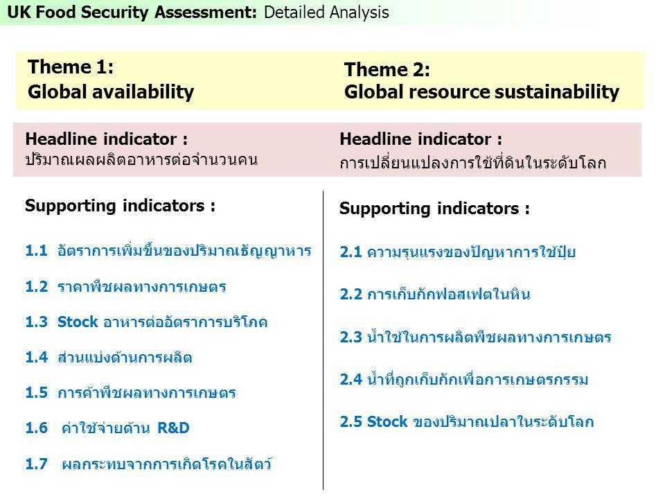 Theme 2: Global resource sustainability Headline indicator : ปริมาณผลผลิตอาหารต่อจำนวนคน Supporting indicators : 1.1 อัตราการเพิ่มขึ้นของปริมาณธัญญาหาร 1.2 ราคาพืชผลทางการเกษตร 1.3 Stock อาหารต่ออัตราการบริโภค 1.4 ส่วนแบ่งด้านการผลิต 1.5 การค้าพืชผลทางการเกษตร 1.6 ค่าใช้จ่ายด้าน R&D 1.7 ผลกระทบจากการเกิดโรคในสัตว์ Headline indicator : การเปลี่ยนแปลงการใช้ที่ดินในระดับโลก Supporting indicators : 2.1 ความรุนแรงของปัญหาการใช้ปุ๋ย 2.2 การเก็บกักฟอสเฟตในหิน 2.3 น้ำใช้ในการผลิตพืชผลทางการเกษตร 2.4 น้ำที่ถูกเก็บกักเพื่อการเกษตรกรรม 2.5 Stock ของปริมาณปลาในระดับโลก Theme 1: Global availability