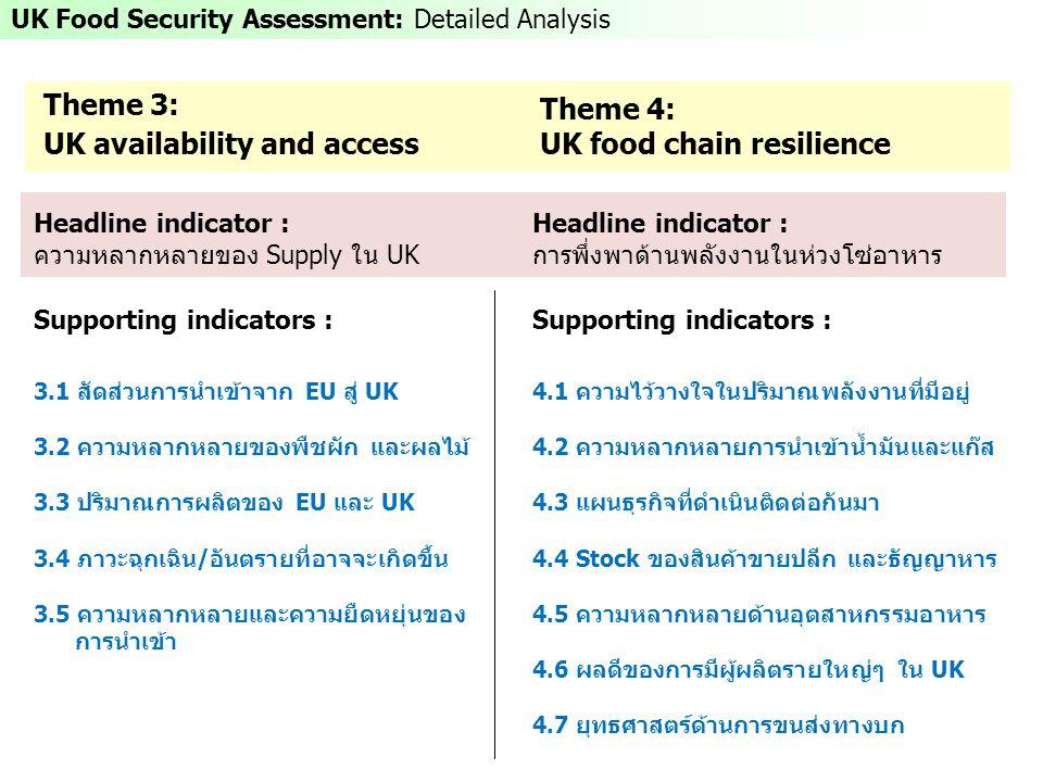 UK Food Security Assessment: Detailed Analysis Theme 4: UK food chain resilience Theme 3: UK availability and access Headline indicator : ความหลากหลายของ Supply ใน UK Supporting indicators : 3.1 สัดส่วนการนำเข้าจาก EU สู่ UK 3.2 ความหลากหลายของพืชผัก และผลไม้ 3.3 ปริมาณการผลิตของ EU และ UK 3.4 ภาวะฉุกเฉิน/อันตรายที่อาจจะเกิดขึ้น 3.5 ความหลากหลายและความยืดหยุ่นของ การนำเข้า Headline indicator : การพึ่งพาด้านพลังงานในห่วงโซ่อาหาร Supporting indicators : 4.1 ความไว้วางใจในปริมาณพลังงานที่มีอยู่ 4.2 ความหลากหลายการนำเข้าน้ำมันและแก๊ส 4.3 แผนธุรกิจที่ดำเนินติดต่อกันมา 4.4 Stock ของสินค้าขายปลีก และธัญญาหาร 4.5 ความหลากหลายด้านอุตสาหกรรมอาหาร 4.6 ผลดีของการมีผู้ผลิตรายใหญ่ๆ ใน UK 4.7 ยุทธศาสตร์ด้านการขนส่งทางบก