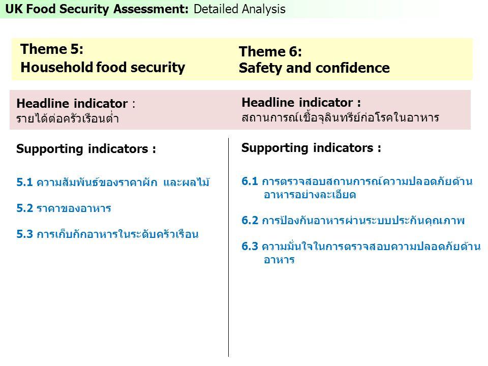 UK Food Security Assessment: Detailed Analysis Theme 6: Safety and confidence Theme 5: Household food security Headline indicator : รายได้ต่อครัวเรือนต่ำ Supporting indicators : 5.1 ความสัมพันธ์ของราคาผัก และผลไม้ 5.2 ราคาของอาหาร 5.3 การเก็บกักอาหารในระดับครัวเรือน Headline indicator : สถานการณ์เชื้อจุลินทรีย์ก่อโรคในอาหาร Supporting indicators : 6.1 การตรวจสอบสถานการณ์ความปลอดภัยด้าน อาหารอย่างละเอียด 6.2 การป้องกันอาหารผ่านระบบประกันคุณภาพ 6.3 ความมั่นใจในการตรวจสอบความปลอดภัยด้าน อาหาร