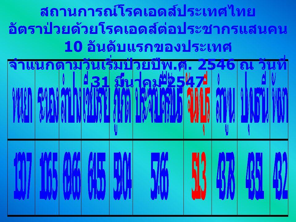 สถานการณ์โรคเอดส์ประเทศไทย อัตราป่วยด้วยโรคเอดส์ต่อประชากรแสนคน 10 อันดับแรกของประเทศ จำแนกตามวันเริ่มป่วยปีพ. ศ. 2546 ณ วันที่ 31 มีนาคม 2547