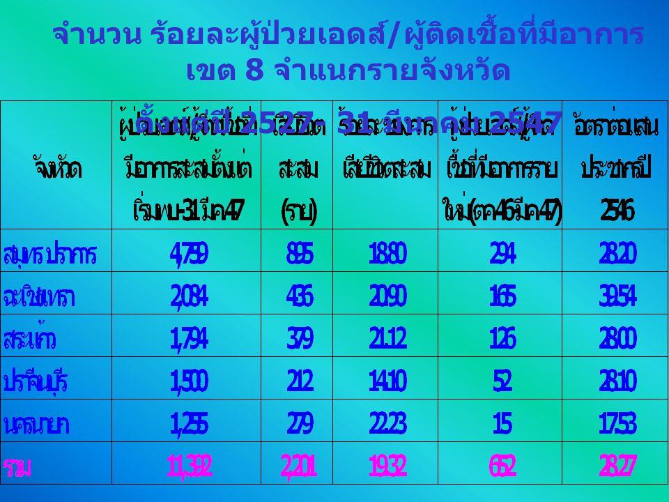 จำนวน ร้อยละผู้ป่วยเอดส์ / ผู้ติดเชื้อที่มีอาการ เขต 9 จำแนกรายจังหวัด ตั้งแต่ปี 2527- 31 มีนาคม 2547