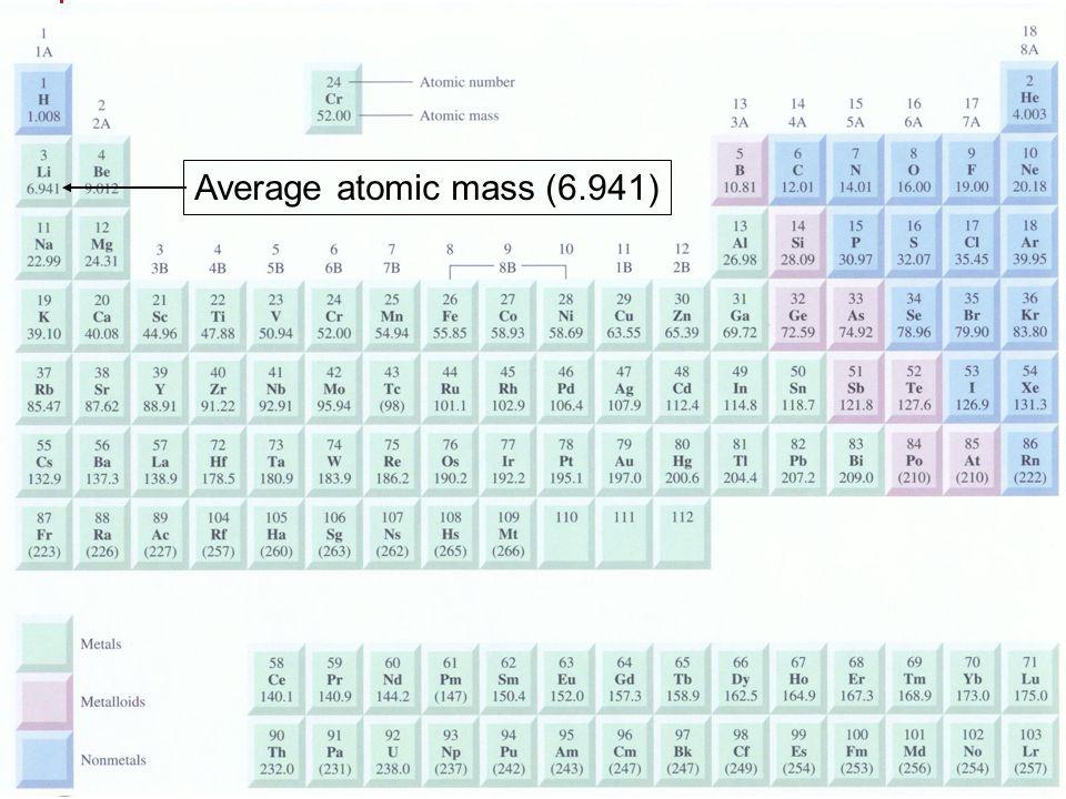 มวลอะตอม มวลโมเลกุล ผู้สอน : อ. ศราวุทธ แสงอุไร Average atomic mass (6.941)