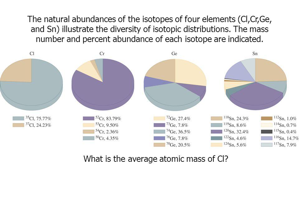 มวลอะตอม มวลโมเลกุล ผู้สอน : อ. ศราวุทธ แสงอุไร The natural abundances of the isotopes of four elements (Cl,Cr,Ge, and Sn) illustrate the diversity of