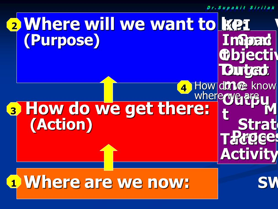 How do we get there: Mission (Action) Strategy (Action) Strategy Tactic Tactic Activity Activity Where will we want to be: Visio (Purpose) Goal Objective Objective Target Target Where are we now: SWOT KPI Impac t Outco me Outpu t Process How do we know where we are 1 2 3 4