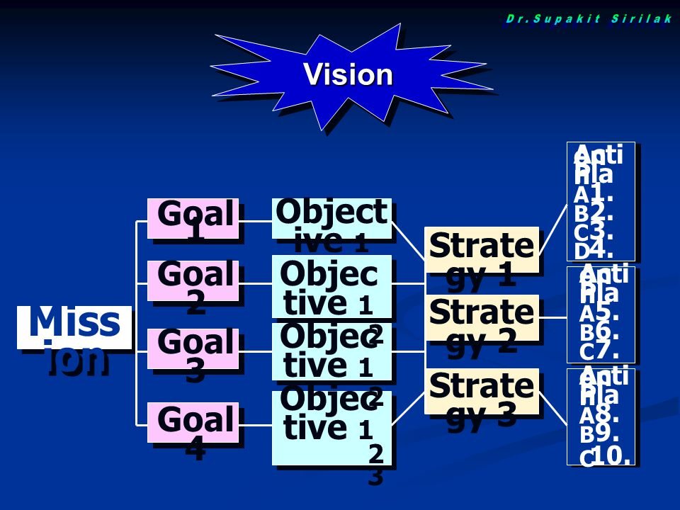 Goal 4 Goal 3 Goal 2 Goal 1 Object ive 1 2 Objec tive 1 2 Objec tive 1 2 3 Vision Miss ion Strate gy 1 Strate gy 2 Strate gy 3 Acti on Pla n 1.