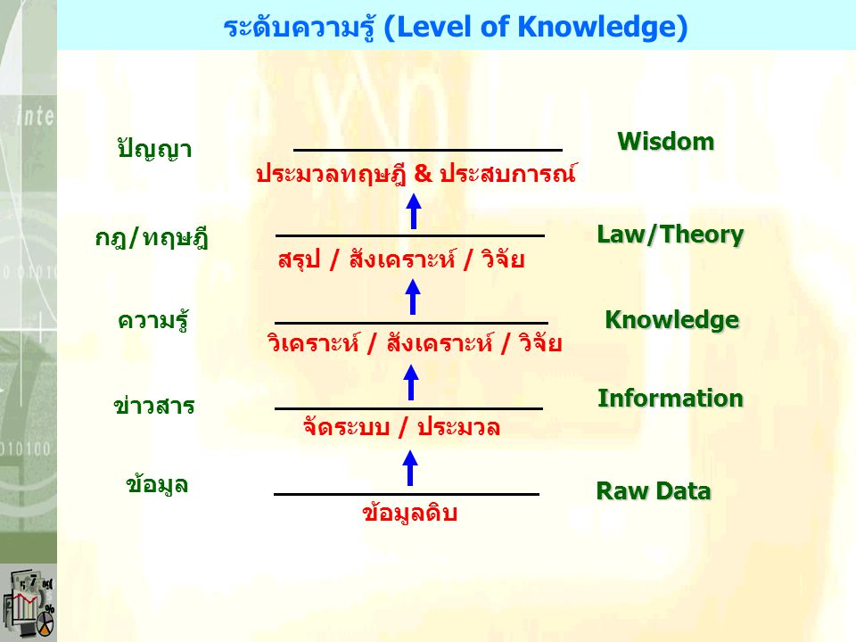 *มนุษย์ต้องการพัฒนายกระดับคุณภาพชีวิตและความเป็นอยู่ *ความรู้และความจริงที่เกิดขึ้นมีการเปลี่ยนแปลงได้ *มนุษย์มักมีปัญหาตลอดเวลา เพราะมีประสบการณ์ใหม่
