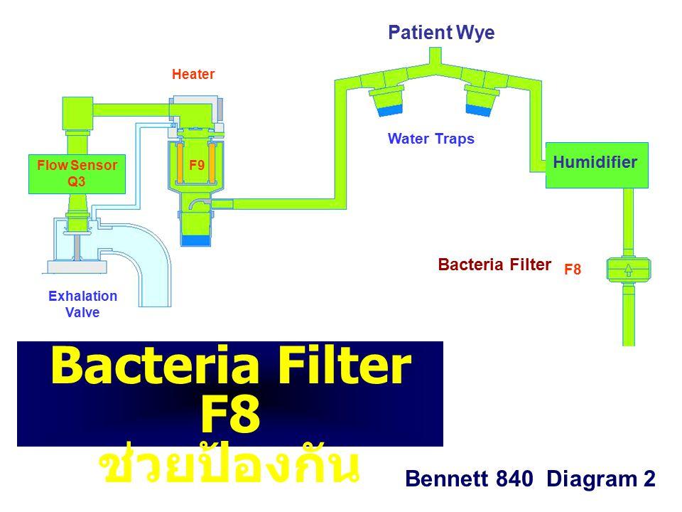 F8 F9 Exhalation Valve Water Traps Patient Wye Heater Flow Sensor Q3 Bennett 840 Diagram 2 Humidifier Bacteria Filter Bacteria Filter F8 ช่วยป้องกัน …