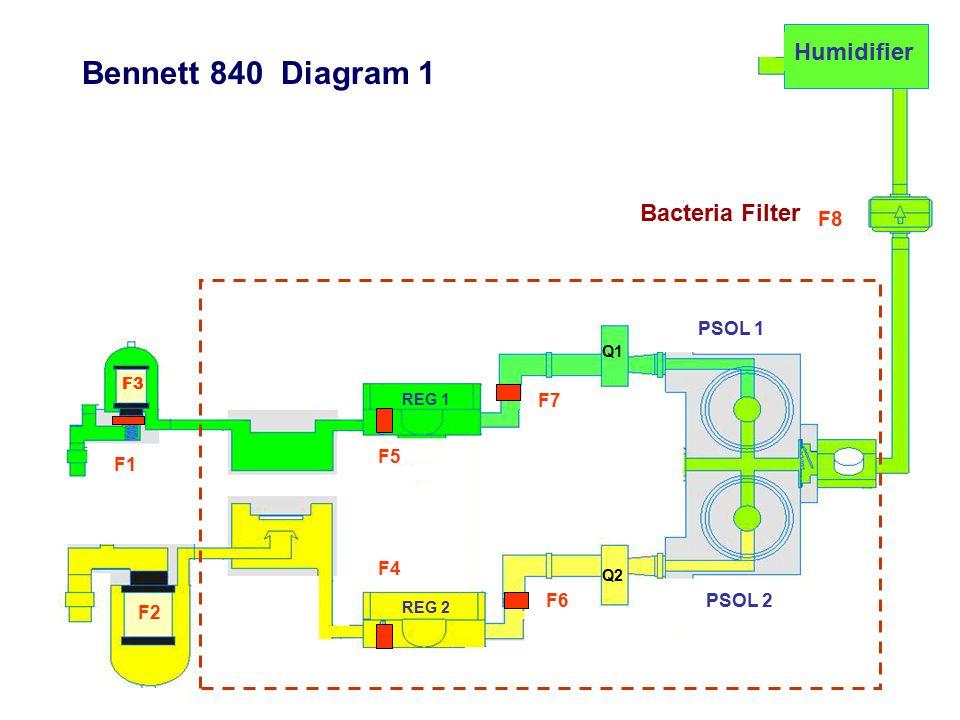 F1 F5 F3 F4 F6 F2 F7 F8 REG 1 REG 2 Q1 Q2 PSOL 2 PSOL 1 Humidifier Bennett 840 Diagram 1 Bacteria Filter
