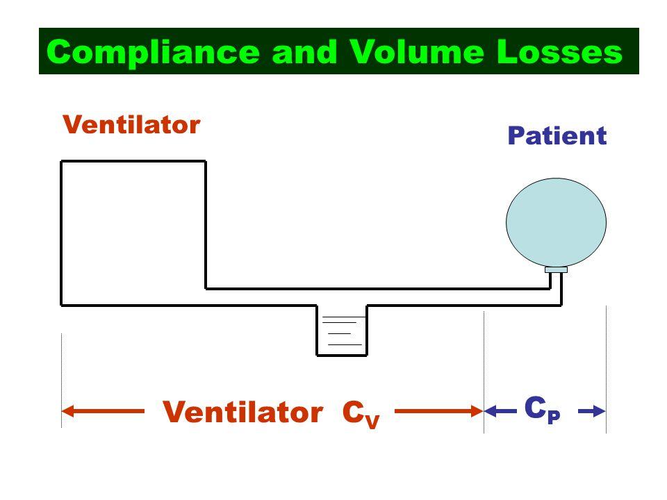 Compliance and Volume Losses Ventilator Patient Ventilator C V CPCP