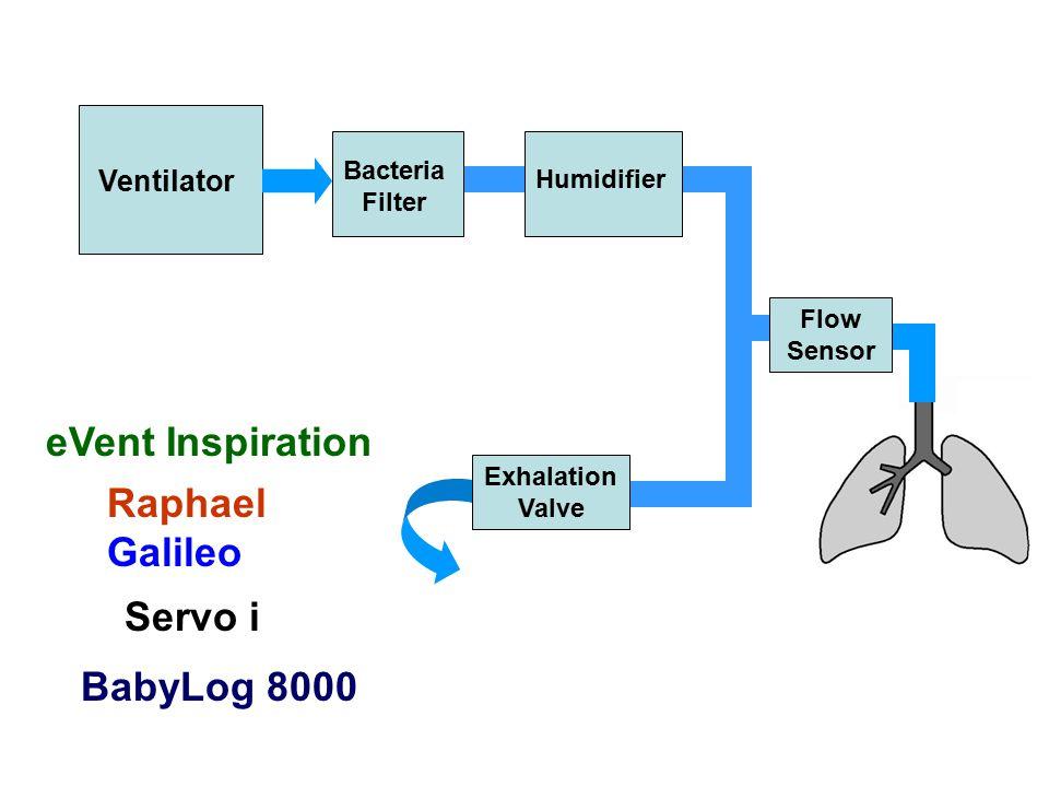 Ventilator Bacteria Filter Humidifier Flow Sensor Exhalation Valve Raphael Galileo BabyLog 8000 eVent Inspiration Servo i