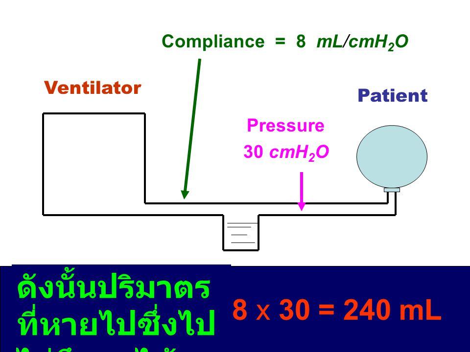 Ventilator Patient Compliance = 8 mL/cmH 2 O Pressure 30 cmH 2 O ดังนั้นปริมาตร ที่หายไปซึ่งไป ไม่ถึงคนไข้จะ มีถึง 8 x 30 = 240 mL