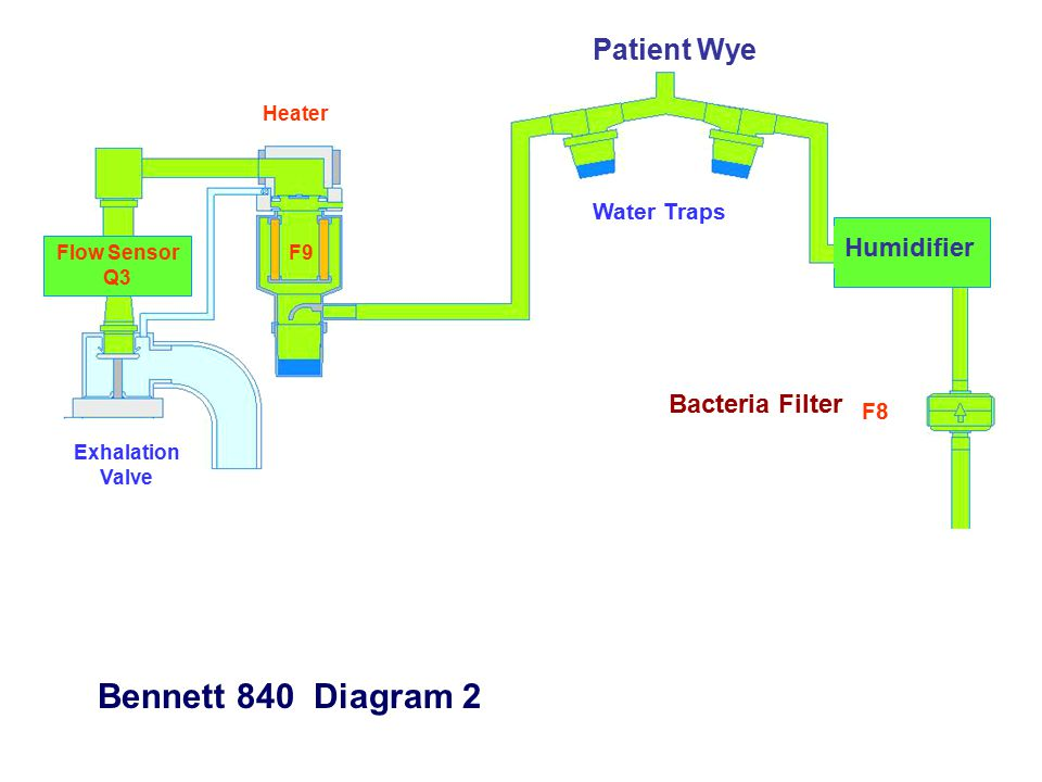 F8 F9 Exhalation Valve Water Traps Patient Wye Heater Flow Sensor Q3 Bennett 840 Diagram 2 Humidifier Bacteria Filter