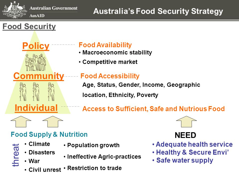 Australia's Food Security Strategy Food Security: F OOD SAFETY & QUALITY Australia's international development cooperation can assist developing country partners to access export markets by  Improving the quality and safety control of locally produced food  Increasing their capacity to meet sanitary and phytosanitary protection requirements
