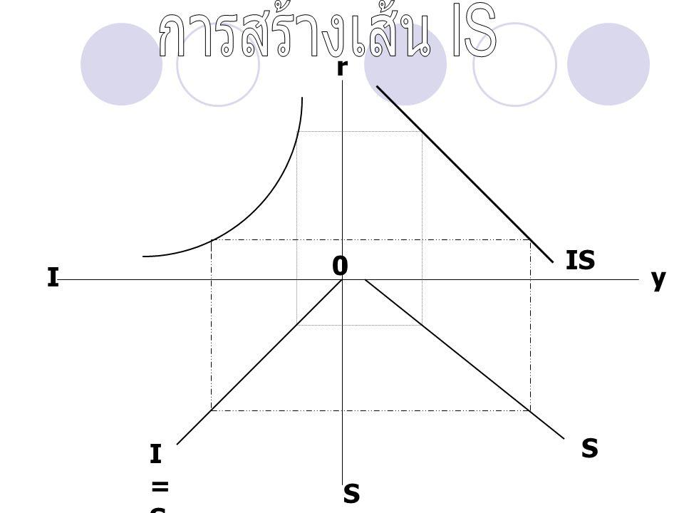 r yI S IS I=SI=S S 0