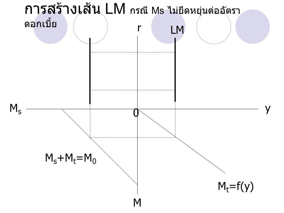IS คือ คู่สัมพันธ์ระหว่างอัตราดอกเบี้ย และผลผลิต ที่ทำให้ ตลาดผลผลิตอยู่ในดุลยภาพ LM คือ คู่สัมพันธ์ระหว่างอัตราดอกเบี้ยและผลผลิต ที่ทำให้ตลาดการเงินอยู่ในดุลยภาพ r 0y ISIS LM