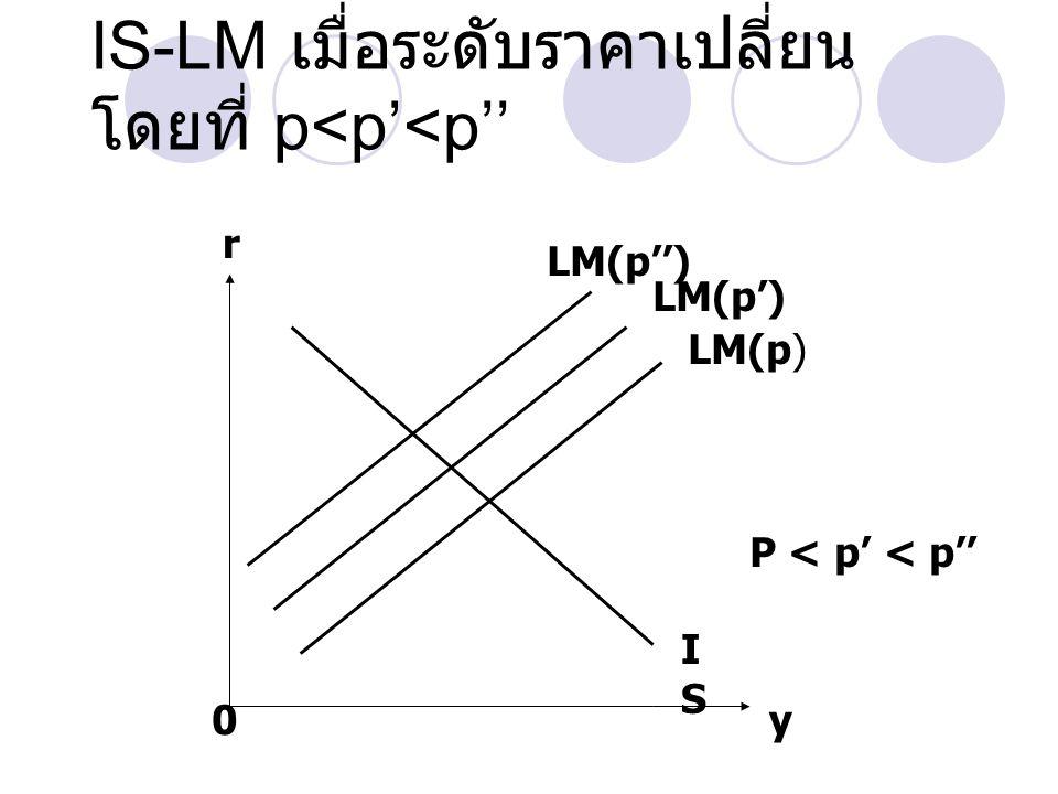 IS-LM เมื่อระดับราคาเปลี่ยน โดยที่ p<p'<p'' r 0y ISIS LM(p) LM(p ' ) LM(p '' ) P < p ' < p ''