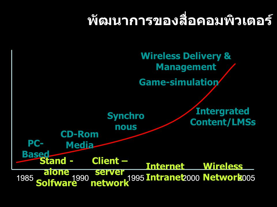 พัฒนาการของสื่อคอมพิวเตอร์ 19851990199520002005 Stand - alone Solfware Client – server network Internet Intranet Wireless Network PC- Based CD-Rom Media Synchro nous Intergrated Content/LMSs Game-simulation Wireless Delivery & Management