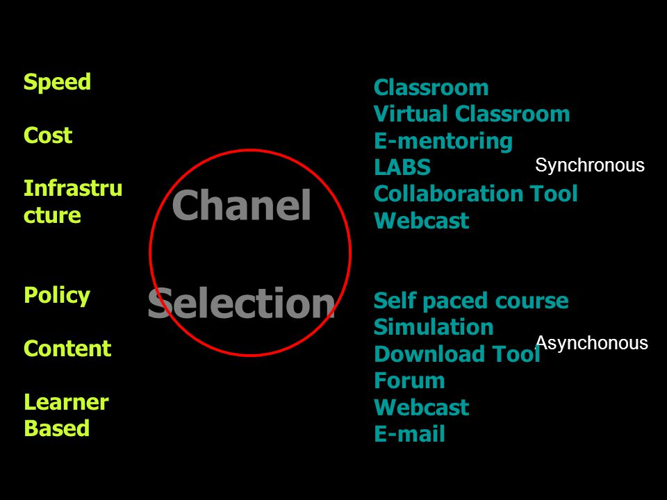 Synchronous Asynchonous Speed Cost Infrastru cture Policy Content Learner Based Chanel Selection Classroom Virtual Classroom E-mentoring LABS Collabor