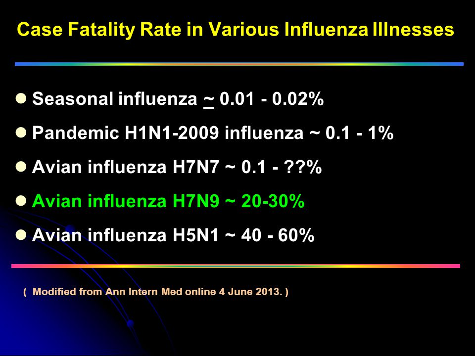 Seasonal influenza ~ 0.01 - 0.02% Pandemic H1N1-2009 influenza ~ 0.1 - 1% Avian influenza H7N7 ~ 0.1 - ??% Avian influenza H7N9 ~ 20-30% Avian influenza H5N1 ~ 40 - 60% Case Fatality Rate in Various Influenza Illnesses ( Modified from Ann Intern Med online 4 June 2013.