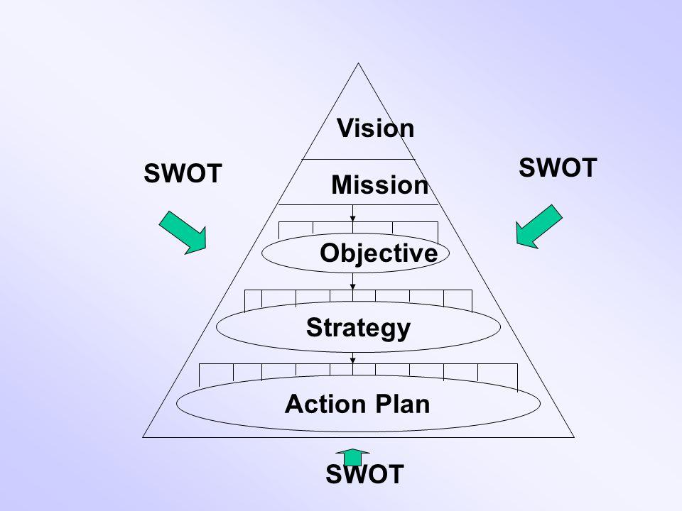 องค์ประกอบของการวางแผน เชิงกลยุทธ์ 1.SWOT 2. การกำหนดวิสัยทัศน์ (Vision) และภารกิจ (Mission) 3. การกำหนดวัตถุประสงค์ (Objective) 4. การกำหนดกลยุทธ์ (S