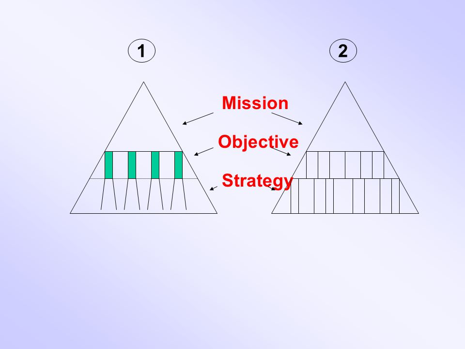 Mission Objective Strategy 12