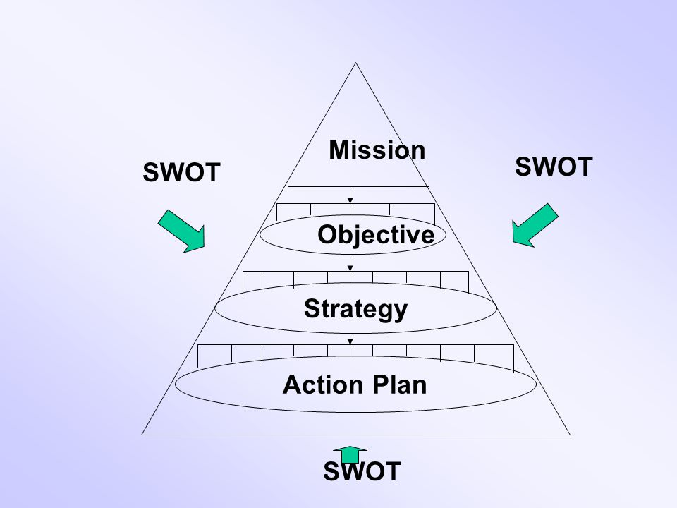 Mission Objective SWOT Action Plan Strategy