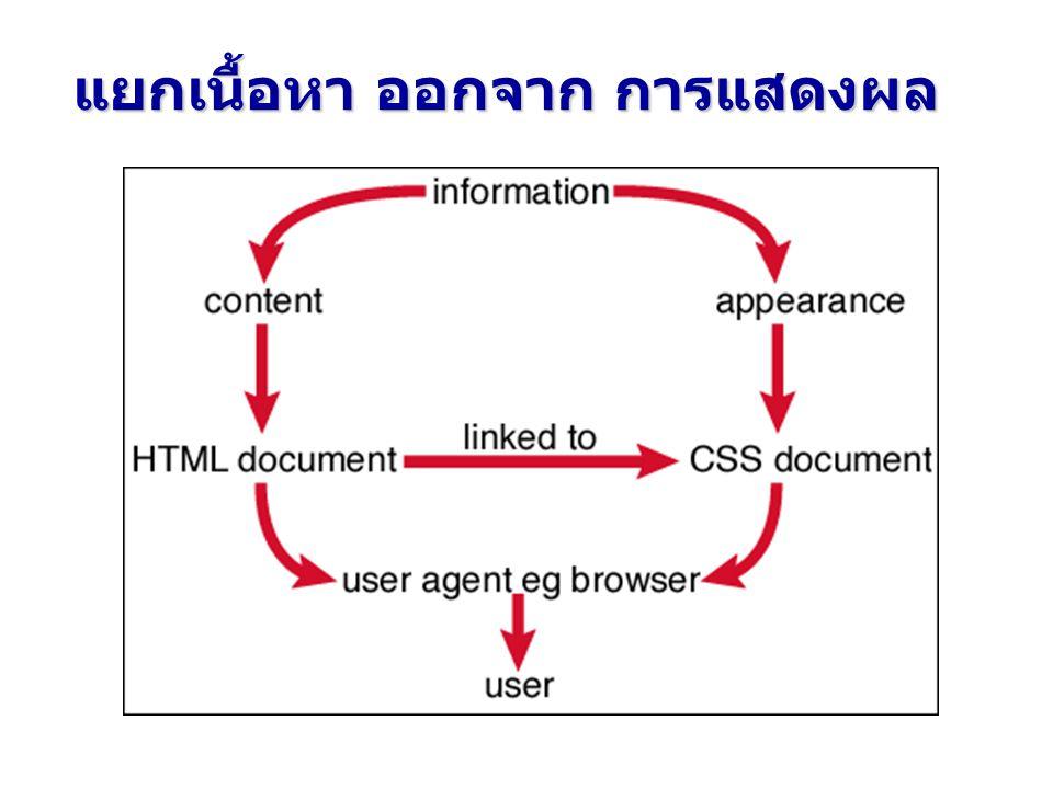 /* An External Style Sheet */ BODY { background-image : url( images/bgpic.jpg ) } EM { background-color : #8000ff; color : white } H1 { font-family : arial, sans-serif } H2 { background-color : blue; color : white } P { font-size : 14pt } UL { margin-left: 2cm }.special { color : blue; font-weight : bold }.normal { color : red } : การกำหนด External Style บันทึกในนามสกุล.css