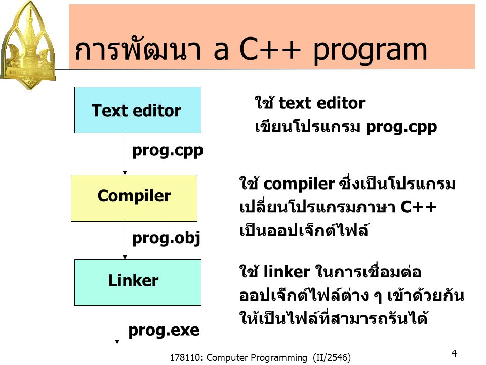 178110: Computer Programming (II/2546) 5 Compile & run C++ programs Editor ที่ใช้คือ Crimson Editor Compiler ที่ใช้เป็น Borland C++ ในเวอร์ชั่น command line ในการติดตั้ง compiler, อ่านไฟล์ \Borland\bcc55\readme.txt ซึ่งไฟล์นี้จะบอกว่าคุณ ต้องแก้ไขไฟล์ bcc32.cfg และ ilink32.cfg ซึ่งอยู่ใน directory เดียวกัน การ compile โปรแกรมให้ใช้คำสั่ง bcc32 prog.cpp จากนั้นให้ run program prog.exe prog.exe