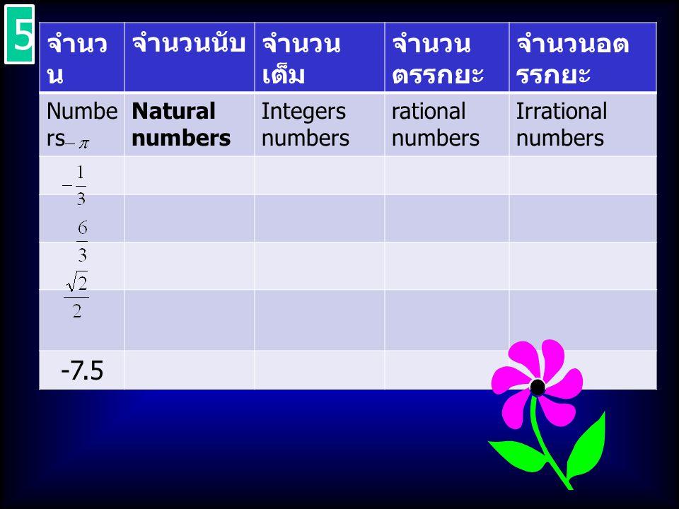 จำนว น จำนวนนับจำนวน เต็ม จำนวน ตรรกยะ จำนวนอต รรกยะ Numbe rs Natural numbers Integers numbers rational numbers Irrational numbers -7.5 5 5