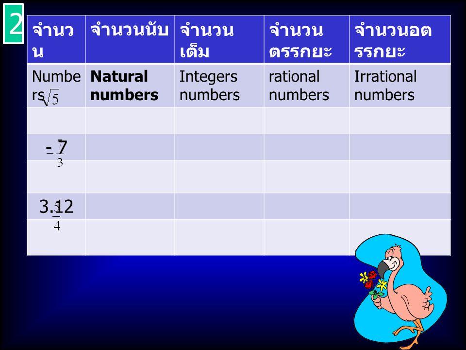 จำนวนจำนวน นับ จำนวน เต็ม จำนวน ตรรกยะ จำนวนอต รรกยะ NumbersNatural numbers Integers numbers rational numbers Irrational numbers 2.01 0.666… - 13 0.0101101 110… 3 3