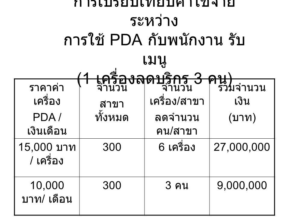 การเปรียบเทียบค่าใช้จ่าย ระหว่าง การใช้ PDA กับพนักงาน รับ เมนู (1 เครื่องลดบริกร 3 คน ) ราคาค่า เครื่อง PDA / เงินเดือน จำนวน สาขา ทั้งหมด จำนวน เครื่อง / สาขา ลดจำนวน คน / สาขา รวมจำนวน เงิน ( บาท ) 15,000 บาท / เครื่อง 300 6 เครื่อง 27,000,000 10,000 บาท / เดือน 300 3 คน 9,000,000