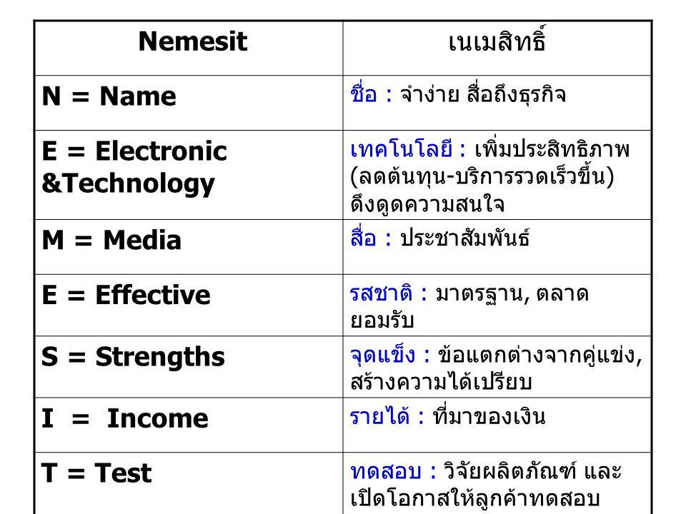 Nemesit เนเมสิทธิ์ N = Name ชื่อ : จำง่าย สื่อถึงธุรกิจ E = Electronic &Technology เทคโนโลยี : เพิ่มประสิทธิภาพ ( ลดต้นทุน - บริการรวดเร็วขึ้น ) ดึงดูดความสนใจ M = Media สื่อ : ประชาสัมพันธ์ E = Effective รสชาติ : มาตรฐาน, ตลาด ยอมรับ S = Strengths จุดแข็ง : ข้อแตกต่างจากคู่แข่ง, สร้างความได้เปรียบ I = Income รายได้ : ที่มาของเงิน T = Test ทดสอบ : วิจัยผลิตภัณฑ์ และ เปิดโอกาสให้ลูกค้าทดสอบ ผลิตภัณฑ์