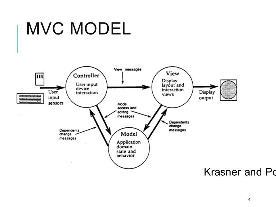 MVC 5