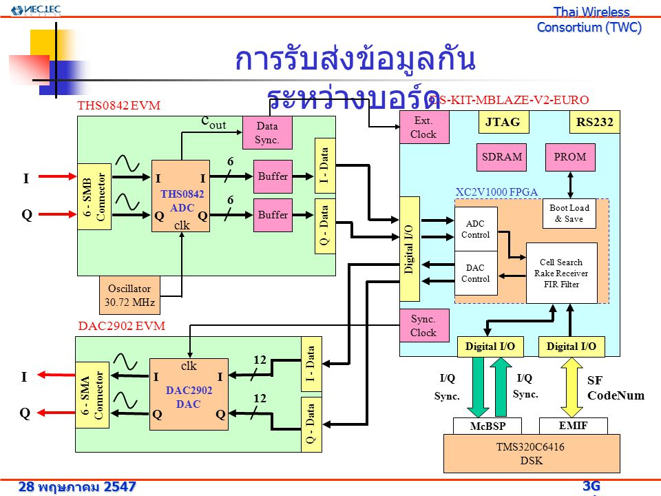 แผนงานที่จะทำในอนาคต Jobs 2004 JunJulAugSepOctNovDec Rake Receiver Simulation Implement Cellsearch and Rake in FPGA WEEP Simulator Combining Interface FPGA with DSK,ADC and DAC Cellsearch & Rake Receiver Combining 28 พฤษภาคม 2547 3G Research Project 3G Research Project Thai Wireless Consortium (TWC) Thai Wireless Consortium (TWC)