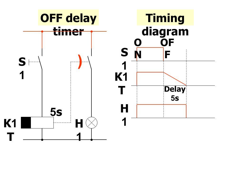 Timing diagram OFF delay timer ( S1S1 K1 T H1H1 5s S1S1 K1 T H1H1 Delay 5s ONON OF F