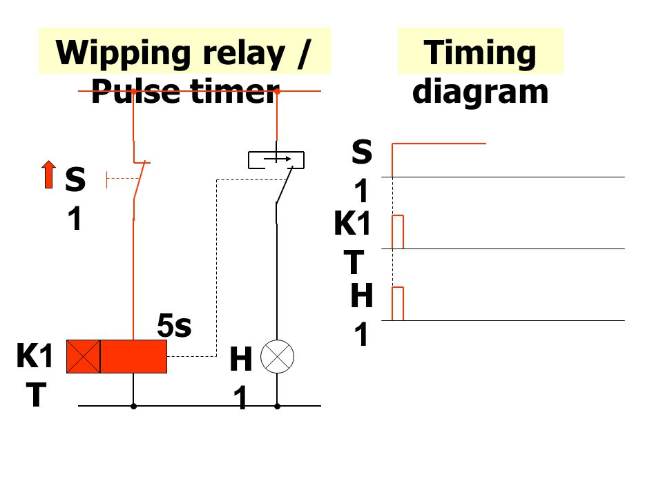 Wipping relay / Pulse timer K1 T S1S1 H1H1 5s Timing diagram S1S1 K1 T H1H1