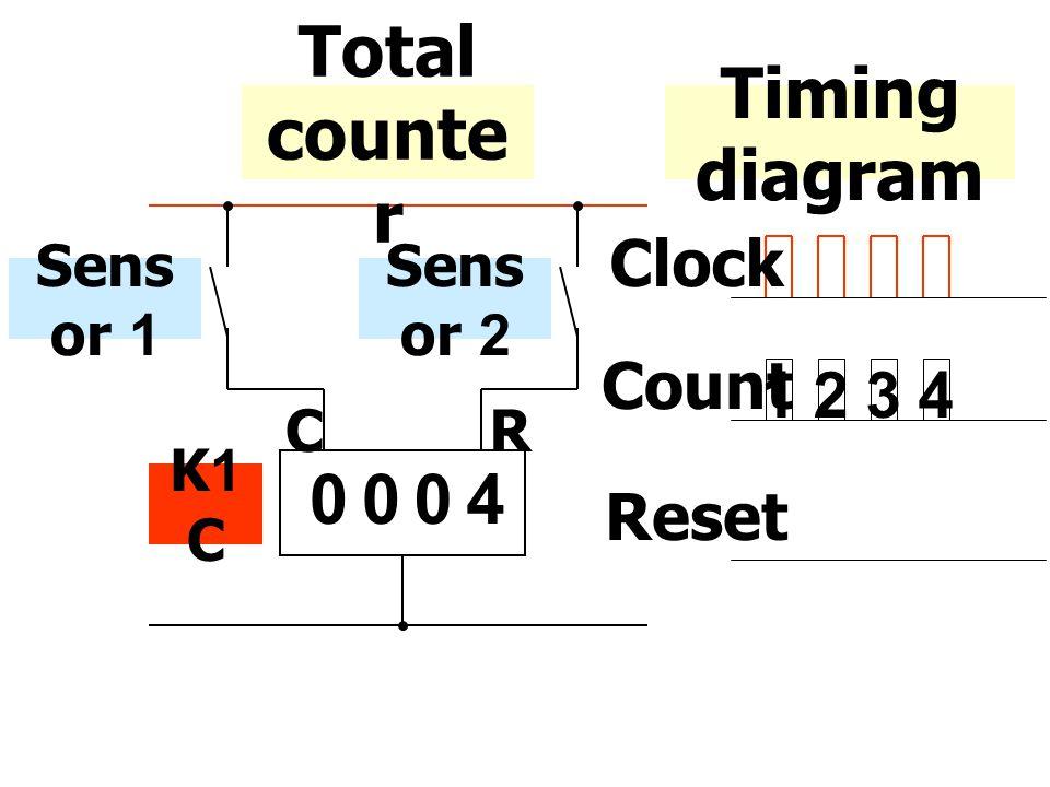 Sens or 1 0004 CR Sens or 2 K1 C Total counte r Clock Count 1234 Reset Timing diagram