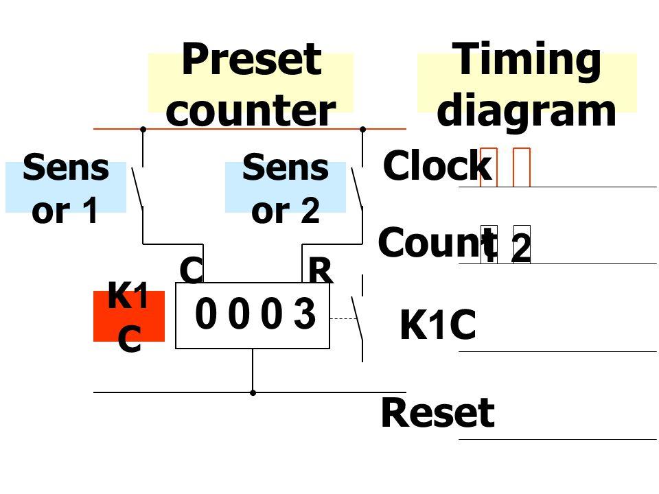 Preset counter Timing diagram Clock Count 12 K1C Sens or 1 0003 CR Sens or 2 K1 C Reset