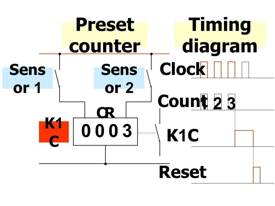 Preset counter Timing diagram Clock Count 123 K1C Reset Sens or 1 0003 CR Sens or 2 K1 C