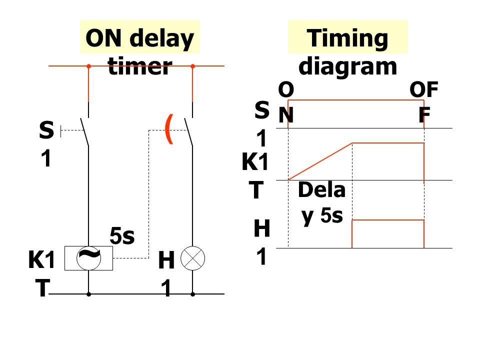 ON delay timer ~ ( S1S1 K1 T H1H1 5s Timing diagram S1S1 K1 T H1H1 Dela y 5s ONON OF F